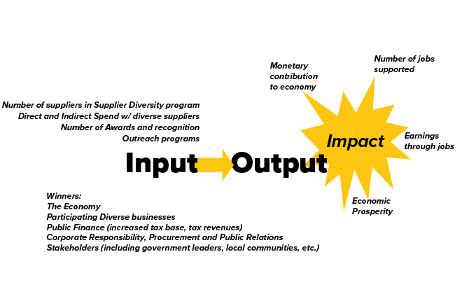 I/O Supplier Diversity Economic Impact